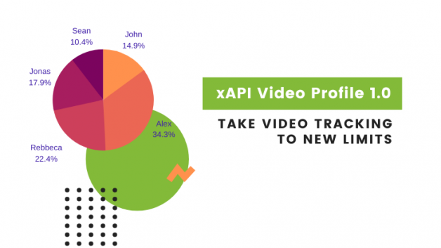 xAPI Video Tracking – Things you must know?